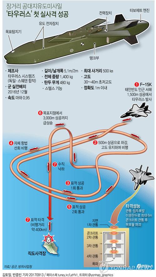 [그래픽] 공대지유도미사일 '타우러스' 첫 실사격 성공
