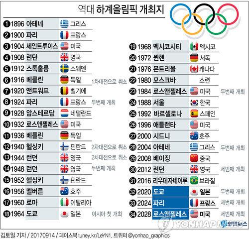 [그래픽] 역대 하계올림픽 개최지