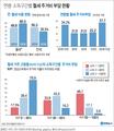 [그래픽] 청년·고령층 월세살이 증가…월세 주거비 부담 늘었다