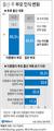 [그래픽] 이른둥이 부모 65% '더는 아이 낳지 않겠다'