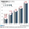 [그래픽] 우울증 환자 20대 5년동안 22.2% 증가