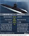 [그래픽] 핵추진 잠수함과 디젤 잠수함 비교