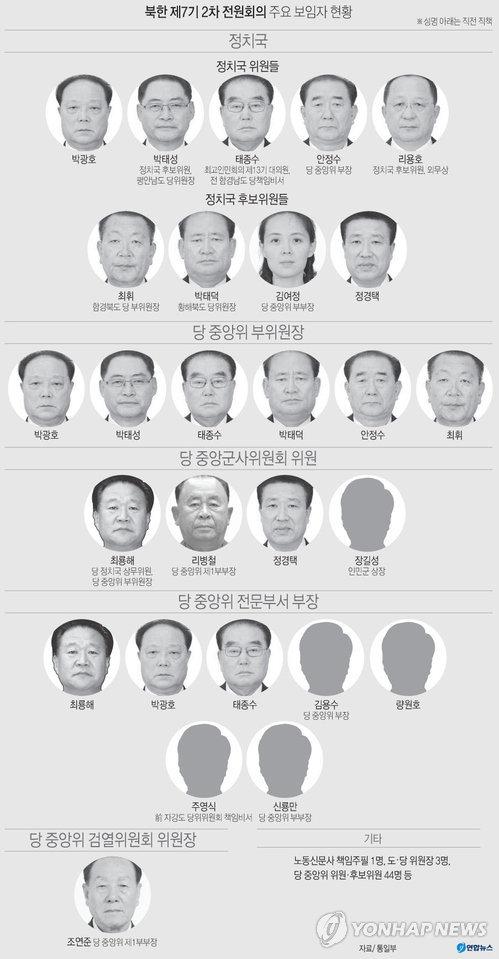[그래픽] 북한 제7기 2차 전원회의 주요 보임자 현황