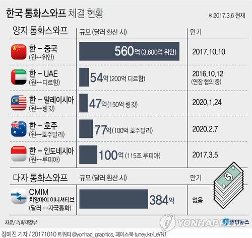 [그래픽] 한국 통화스와프 체결 현황