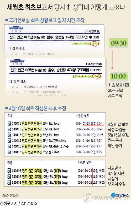 [그래픽] 세월호 최초보고서 당시 朴청와대 어떻게 고쳤나