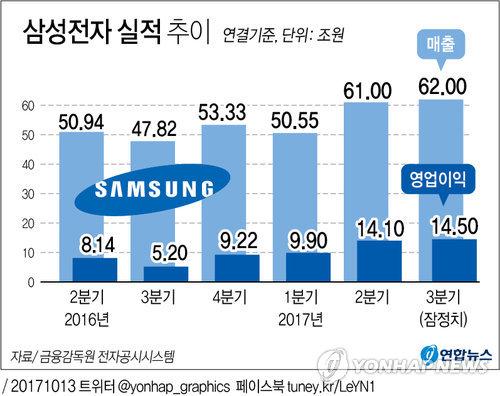 [그래픽] 삼성전자 3분기 영업이익 14.5조원…또 사상최대 실적