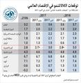 توقعات صندوق النقد الدولي لنمو الاقتصاد العالمي