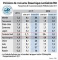 Le FMI prévoit une croissance de 3,0% pour la Corée du Sud