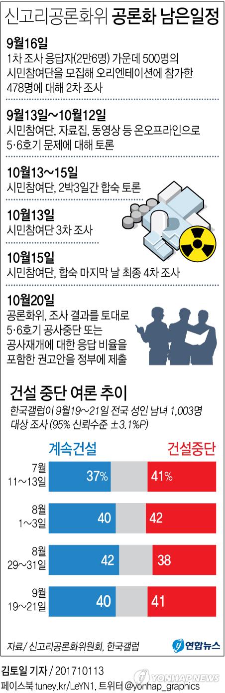 [그래픽] 신고리공론화위 공론화 남은일정