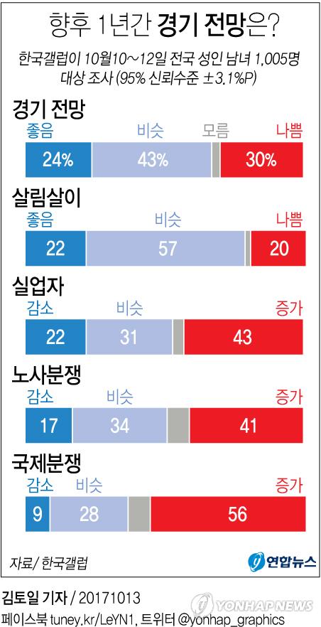 [그래픽] 향후 1년간 경기 전망 여론조사 결과[갤럽]