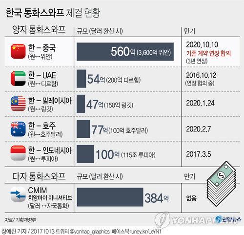 [그래픽] 한중 통화스와프 연장 극적 타결