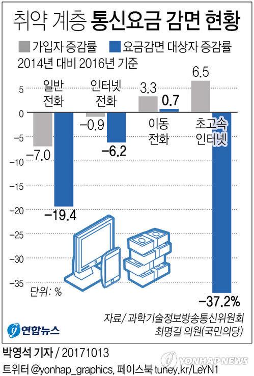 [그래픽] 취약 계층 통신요금 감면 현황…가입자 늘어도 취약층 3년간 37%↓