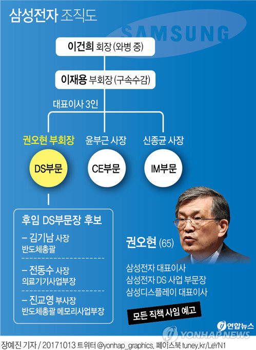 [그래픽] 권오현 삼성전자 부회장, 경영일선 퇴진 선언