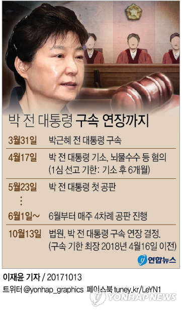 [그래픽] 법원, 박근혜 전 대통령 구속 연장 결정