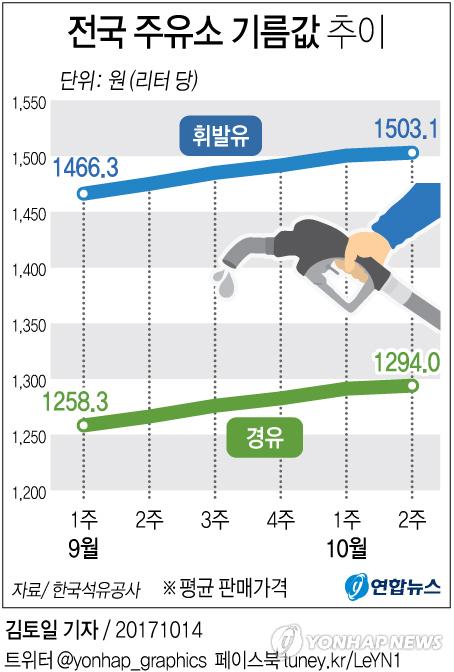 [그래픽] 휘발유 가격 11주 연속 상승
