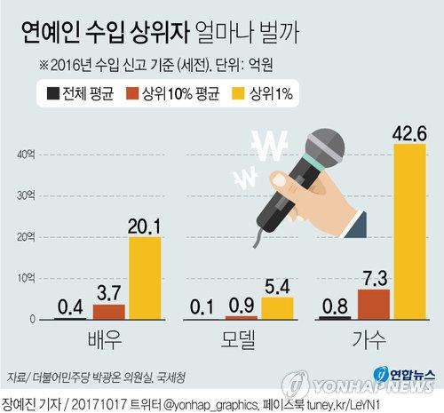 [그래픽] 연예인 수입 상위자 얼마나 벌까