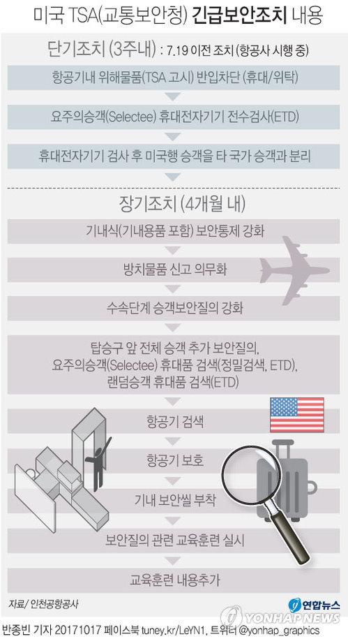 [그래픽] 모든 미국행 승객 보안검색 강화