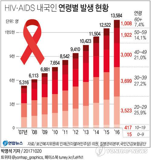 [그래픽] 국내 에이즈환자 1만3천명…10년간 2.6배 증가