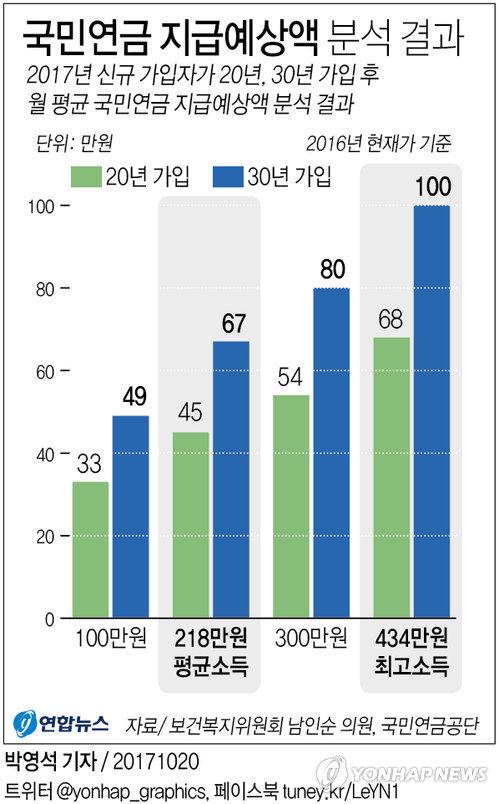 [그래픽] 평균소득자 국민연금 수령액 얼마나 될까