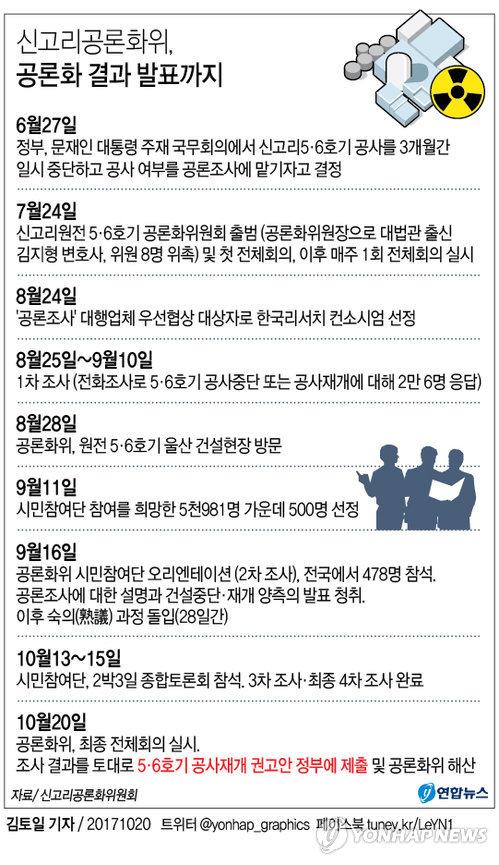 [그래픽] 신고리공론화위, 공론화 결과 발표까지