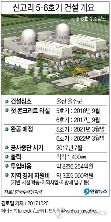 [그래픽] '공사 재개' 권고, 신고리 5·6호기 건설 개요