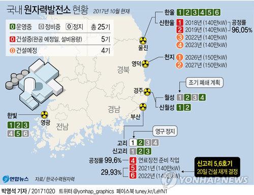 [그래픽] 제동 걸린 탈원전…나머지 원전 현황은?