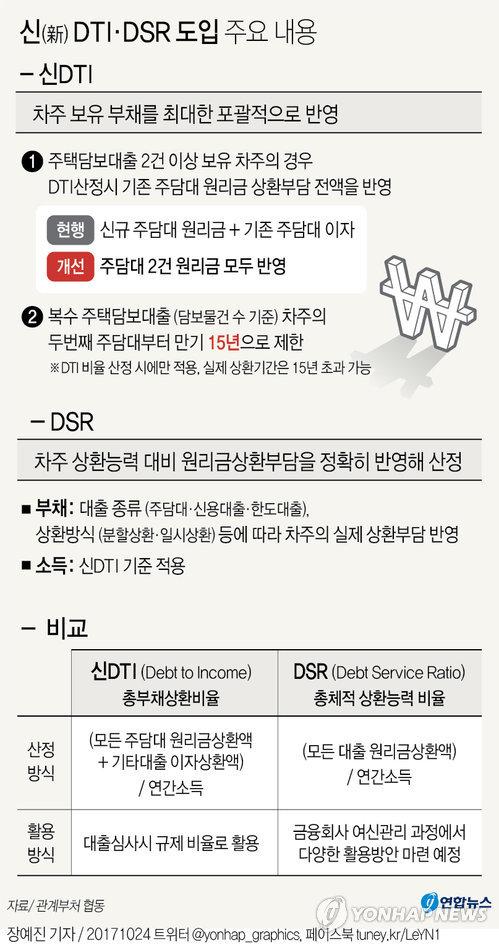 [그래픽] 새로운 DTI·DSR 도입 주요 내용