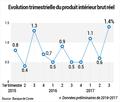 Le PIB en croissance trimestrielle de 1,4% au T3