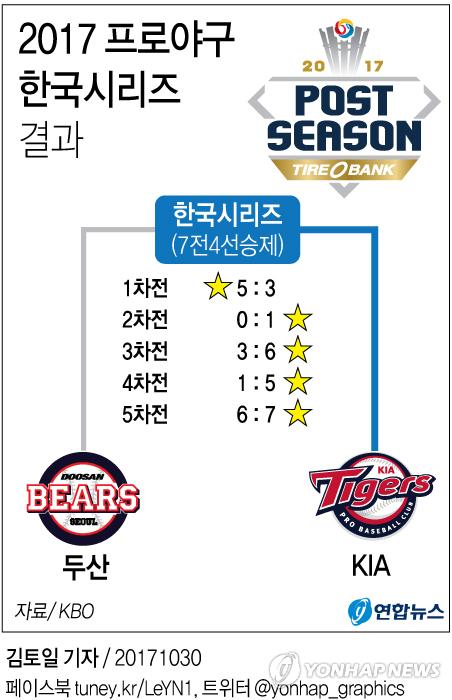 [그래픽]2017 프로야구 한국시리즈 결과.