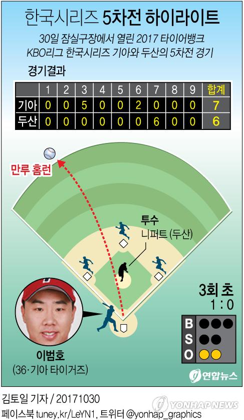[그래픽] 2017 한국시리즈 5차전 하이라이트.