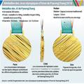 Médailles des JO de PyeongChang