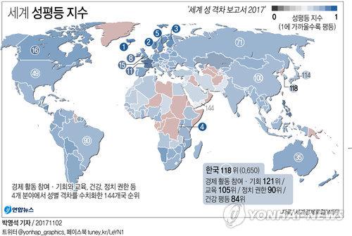 [그래픽] 한국 성평등 144개국 중 118위