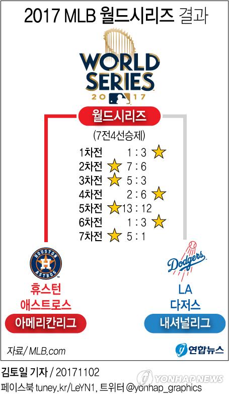 [그래픽] 2017 메이저리그 월드시리즈 결과
