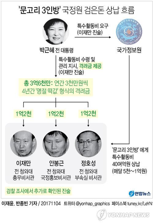 [그래픽] '문고리 3인방' 국정원 검은돈 상납 흐름
