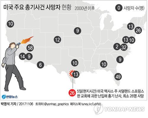 """[그래픽] """"라스베이거스 총격 한 달 만에 또"""" 미국 주요 총기사건"""