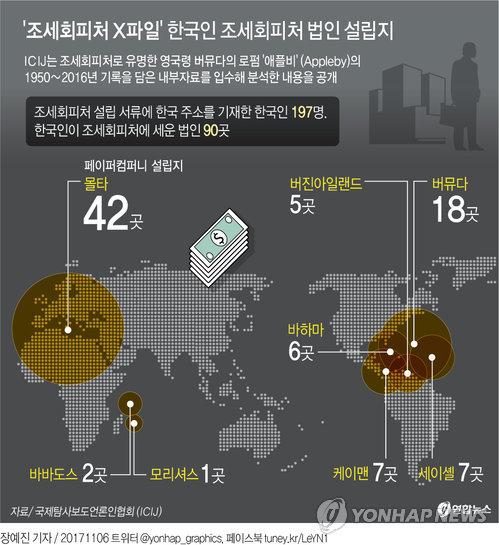 """[그래픽] 조세회피처 X파일 또 폭로…뉴스타파 """"한국인 232명 확인"""""""