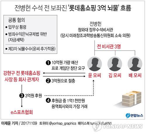 [그래픽] '롯데홈쇼핑 3억 뇌물' 전병헌 수석 전 보좌진 3명 구속영장