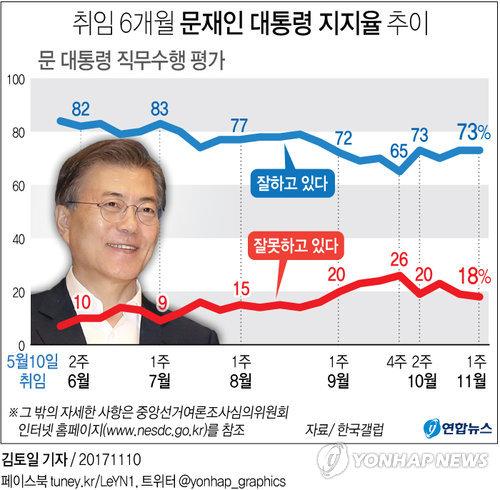 [그래픽] 취임 6개월 문재인 대통령 지지율 추이