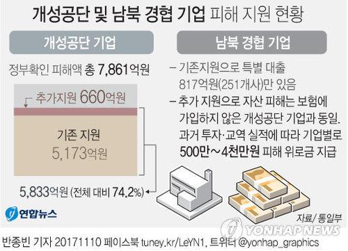 [그래픽] 정부, 개성공단 기업에 추가 지원