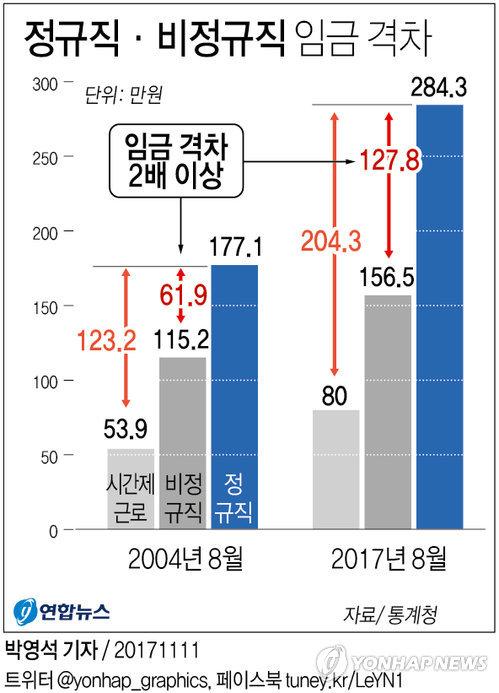 [그래픽] 정규직·비정규직 월급 차 62만원→128만원