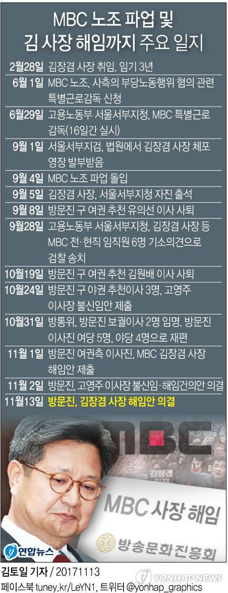 [그래픽] MBC 노조 파업 및 김 사장 해임까지 주요 일지