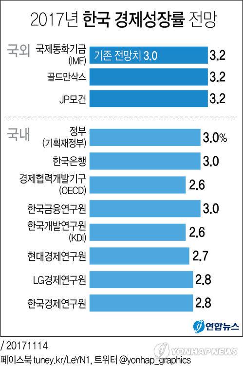 [그래픽] IMF도 한국 성장률전망 3.2%로 올렸다