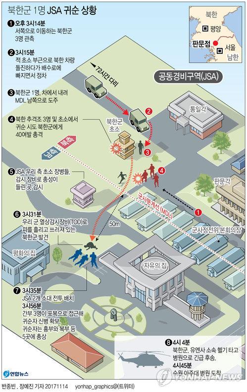 [그래픽] 북한군 1명 JSA 귀순 상황(종합)