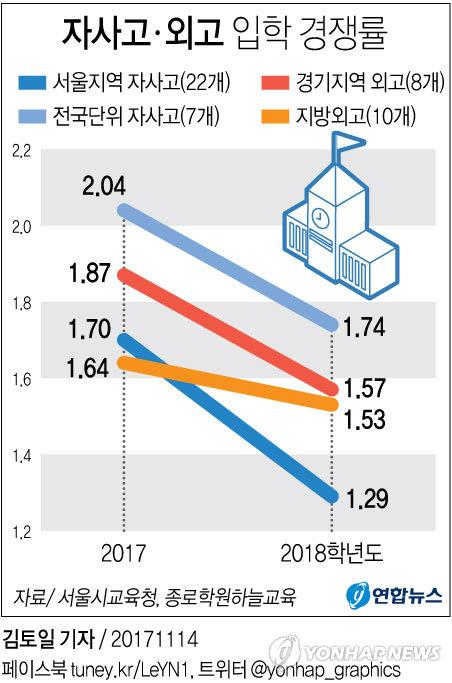 [그래픽] 자사고ㆍ외고 입학 경쟁률 변화.