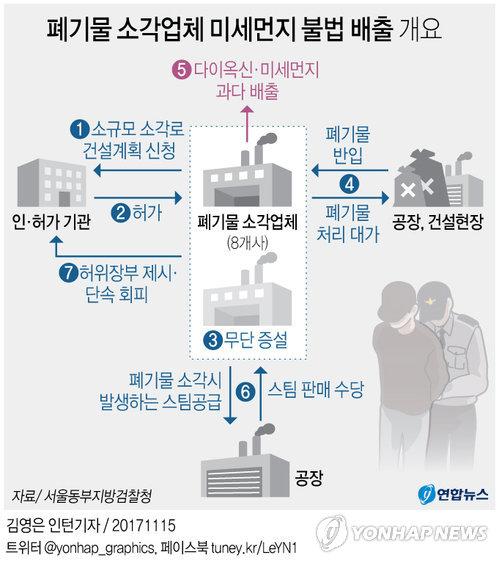 [그래픽] 허가량 5배까지 불법소각, 다이옥신 과다배출 업소 8곳 적발