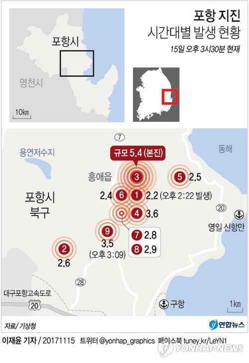[그래픽] 포항 지진 시간대별 발생 현황