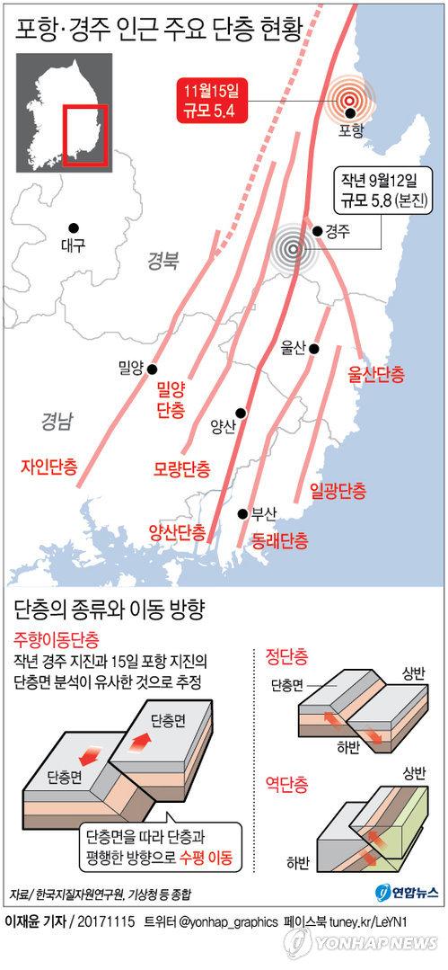[그래픽] 포항·경주 주변 어떤 단층 형성돼있나(종합)