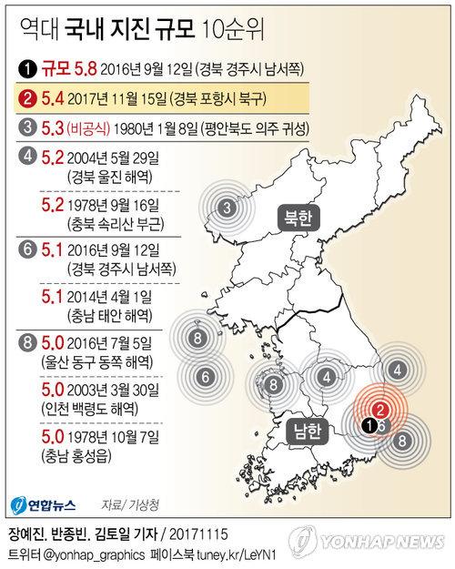 [그래픽] 포항 지진 역대 2번째 규모, 관측 이래 5.0 이상 총 10차례