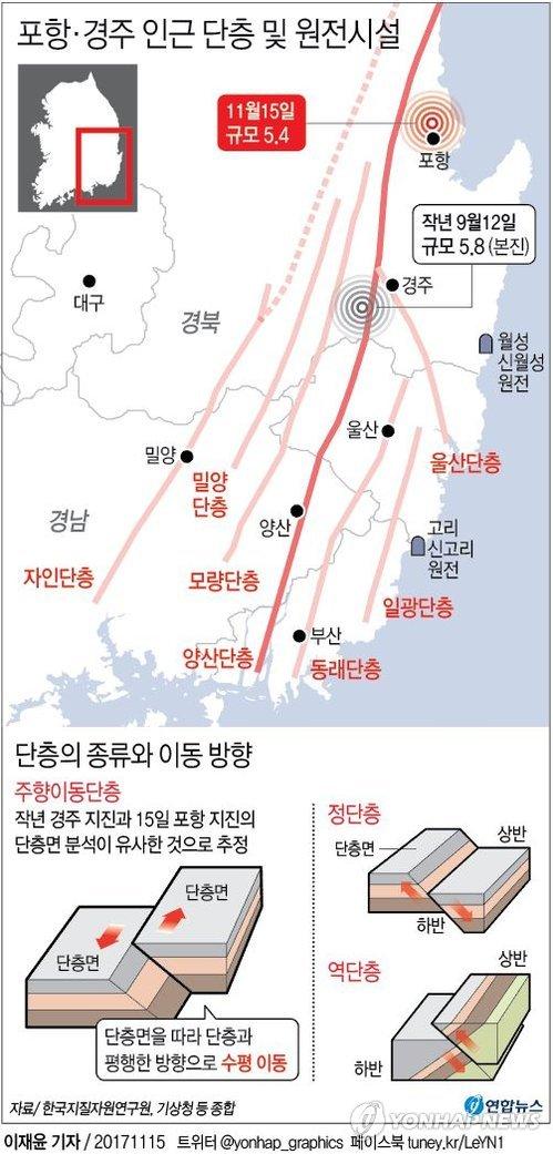 [그래픽] 포항·경주 주변 단층 및 원전시설(종합2)