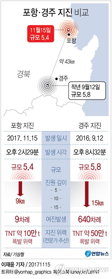 [그래픽] 경주 5.8 못지않은 5.4지진, 진원얕아 체감 진동↑